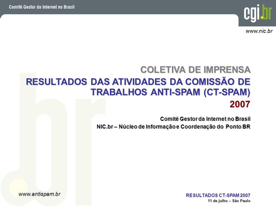 www.antispam.br www.nic.br RESULTADOS CT-SPAM 2007 11 de julho – São Paulo Países que mais Enviaram Spam País Emails% 01TW281.601.31076,05 02CN58.912.30315,91 03US14.939.9734,03 04CA6.677.5271,80 05KR1.935.6480,52 06JP1.924.3410,52 07HK816.0720,22 08DE776.2450,21 09BR642.4460,17 10PA355.6220,10
