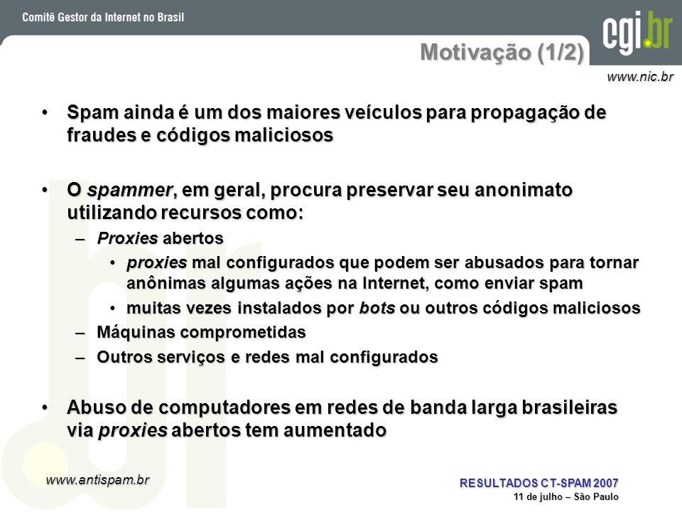 www.antispam.br www.nic.br RESULTADOS CT-SPAM 2007 11 de julho – São Paulo Motivação (1/2) Spam ainda é um dos maiores veículos para propagação de fra