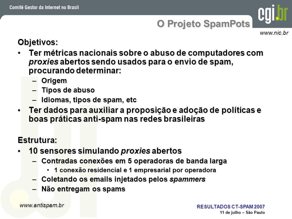 www.antispam.br www.nic.br RESULTADOS CT-SPAM 2007 11 de julho – São Paulo O Projeto SpamPots Objetivos: Ter métricas nacionais sobre o abuso de compu