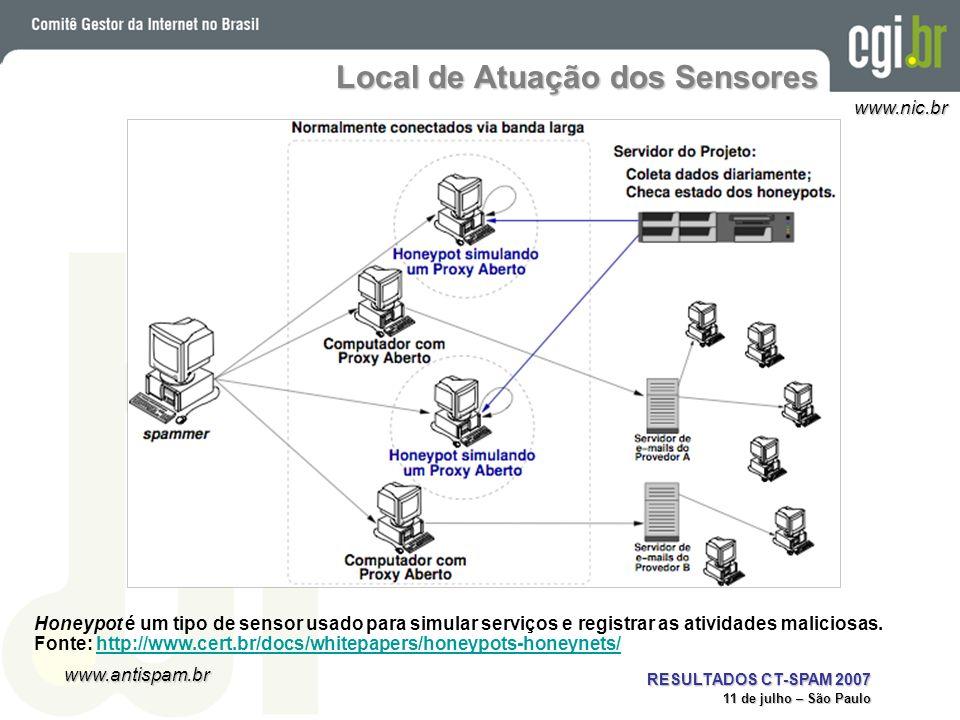 www.antispam.br www.nic.br RESULTADOS CT-SPAM 2007 11 de julho – São Paulo Local de Atuação dos Sensores Honeypot é um tipo de sensor usado para simul