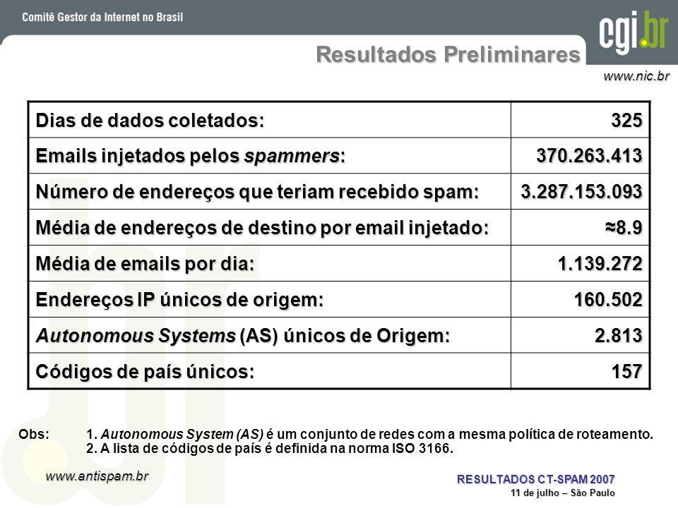www.antispam.br www.nic.br RESULTADOS CT-SPAM 2007 11 de julho – São Paulo Resultados Preliminares Obs:1. Autonomous System (AS) é um conjunto de rede
