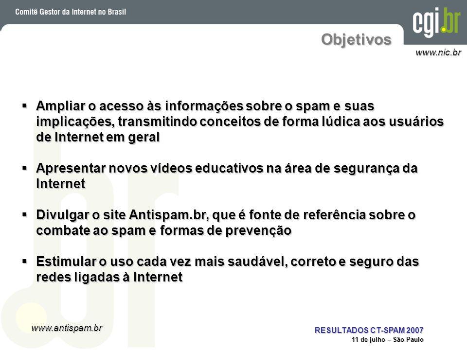 www.antispam.br www.nic.br RESULTADOS CT-SPAM 2007 11 de julho – São Paulo Objetivos Ampliar o acesso às informações sobre o spam e suas implicações,