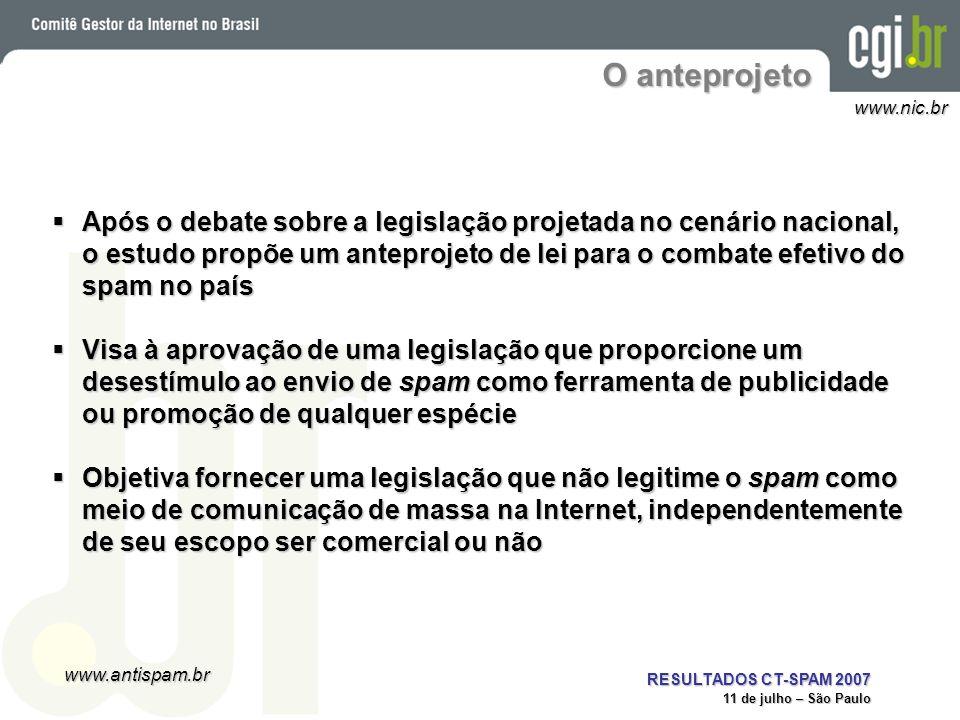 www.antispam.br www.nic.br RESULTADOS CT-SPAM 2007 11 de julho – São Paulo O anteprojeto Propõe a adoção do sistema opt-in em detrimento do sistema opt- out, uma vez que o seu reconhecimento levaria à legitimação do spam como meio de comunicação, principalmente comercial Propõe a adoção do sistema opt-in em detrimento do sistema opt- out, uma vez que o seu reconhecimento levaria à legitimação do spam como meio de comunicação, principalmente comercial Inova no tratamento legislativo do spam, pois mantém a sua coibição no âmbito do direito civil, evitando a expansão do direito penal e a criminalização da atividade do spam Inova no tratamento legislativo do spam, pois mantém a sua coibição no âmbito do direito civil, evitando a expansão do direito penal e a criminalização da atividade do spam