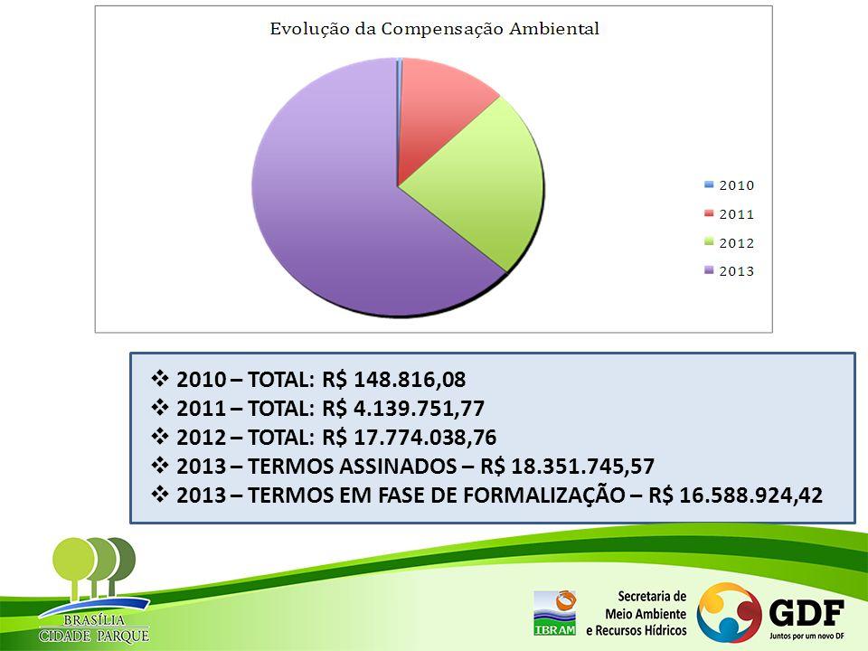 2010 – TOTAL: R$ 148.816,08 2011 – TOTAL: R$ 4.139.751,77 2012 – TOTAL: R$ 17.774.038,76 2013 – TERMOS ASSINADOS – R$ 18.351.745,57 2013 – TERMOS EM F