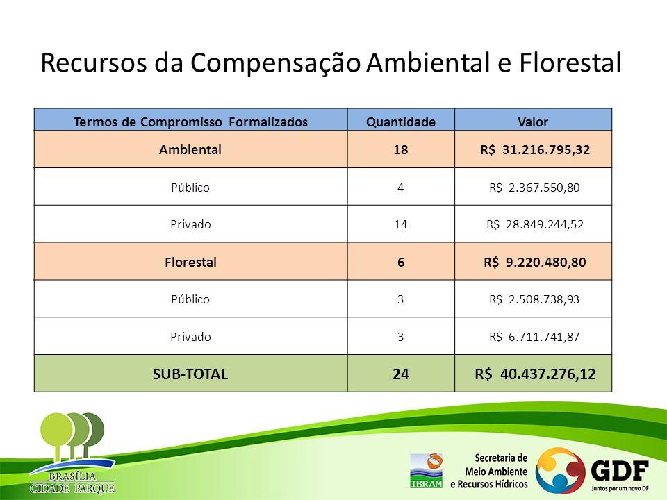 Recursos da Compensação Ambiental e Florestal Termos de Compromisso FormalizadosQuantidadeValor Ambiental18 R$ 31.216.795,32 Público4 R$ 2.367.550,80