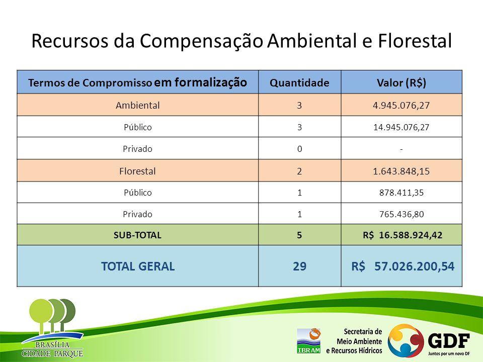 Recursos da Compensação Ambiental e Florestal Termos de Compromisso em formalização QuantidadeValor (R$) Ambiental34.945.076,27 Público314.945.076,27