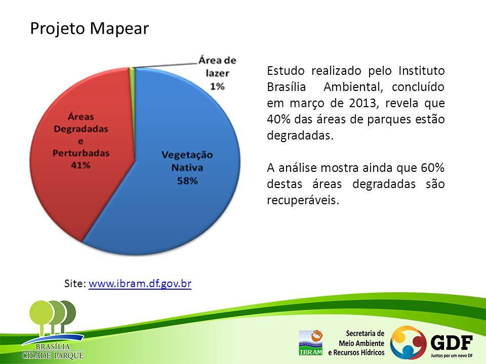 Estudo realizado pelo Instituto Brasília Ambiental, concluído em março de 2013, revela que 40% das áreas de parques estão degradadas. A análise mostra