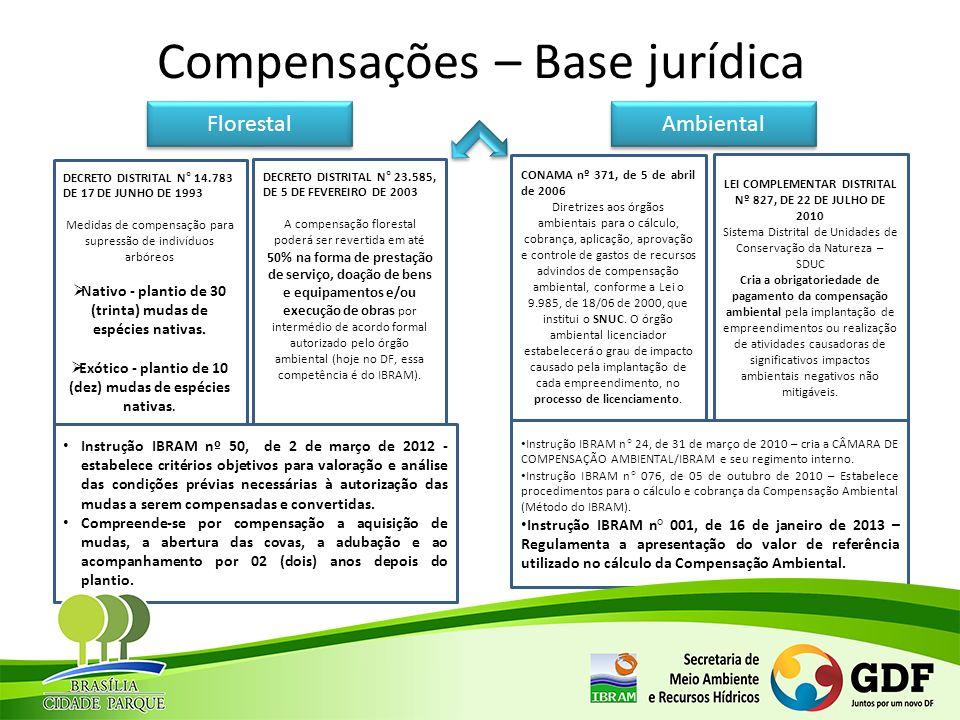 Compensações – Base jurídica Florestal Ambiental DECRETO DISTRITAL N° 14.783 DE 17 DE JUNHO DE 1993 Medidas de compensação para supressão de indivíduo