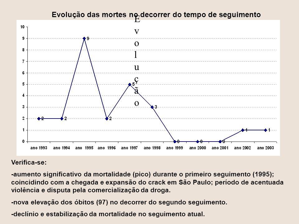 Verifica-se: -aumento significativo da mortalidade (pico) durante o primeiro seguimento (1995); coincidindo com a chegada e expansão do crack em São P
