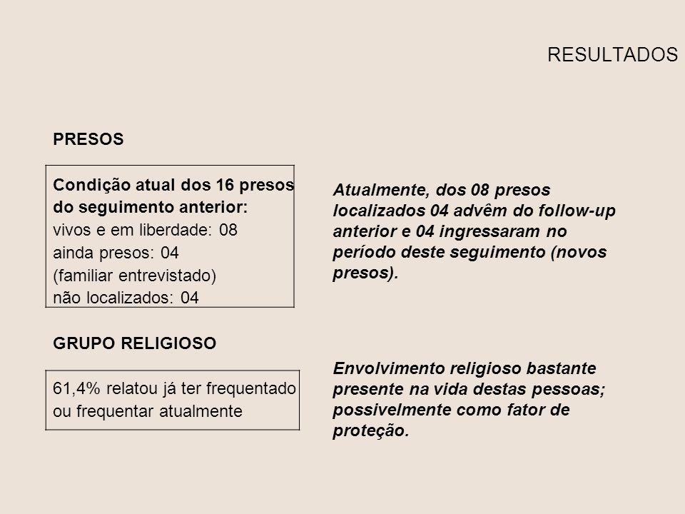 RESULTADOS PRESOS Condição atual dos 16 presos do seguimento anterior: vivos e em liberdade: 08 ainda presos: 04 (familiar entrevistado) não localizad