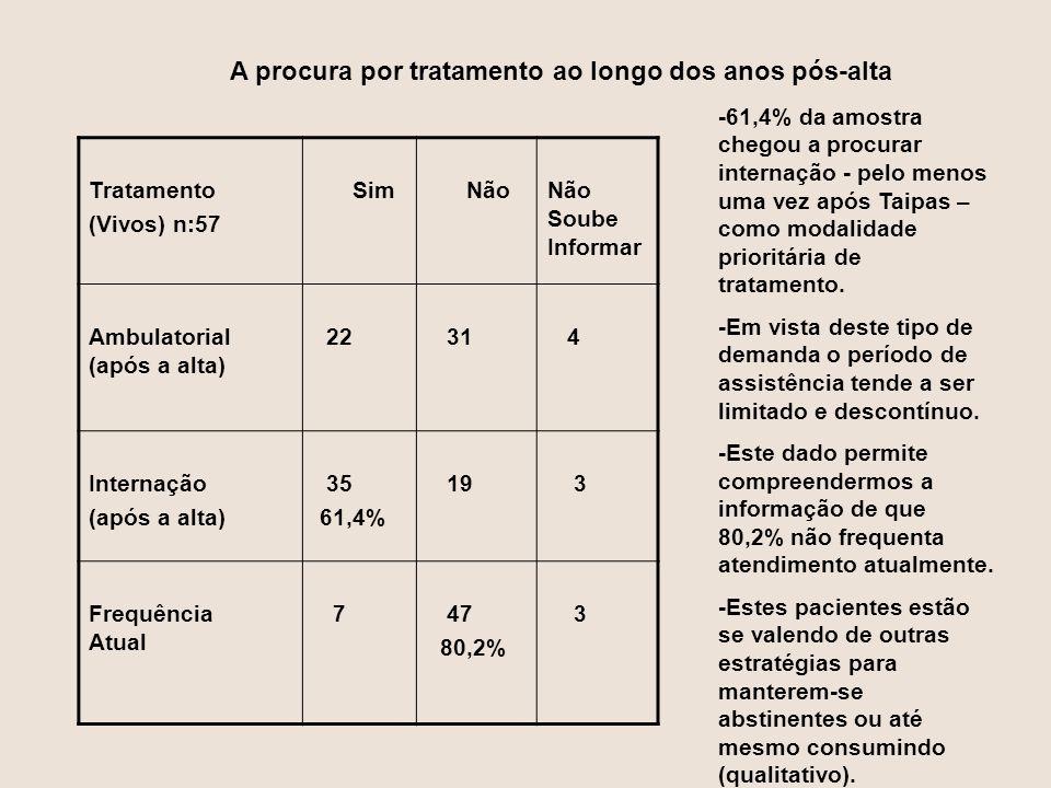 Tratamento (Vivos) n:57 Sim NãoNão Soube Informar Ambulatorial (após a alta) 22 31 4 Internação (após a alta) 35 61,4% 19 3 Frequência Atual 7 47 80,2