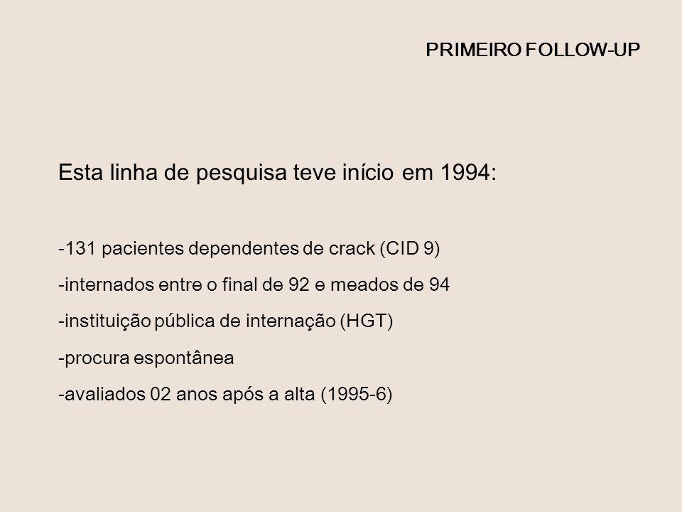 PRIMEIRO FOLLOW-UP Esta linha de pesquisa teve início em 1994: -131 pacientes dependentes de crack (CID 9) -internados entre o final de 92 e meados de