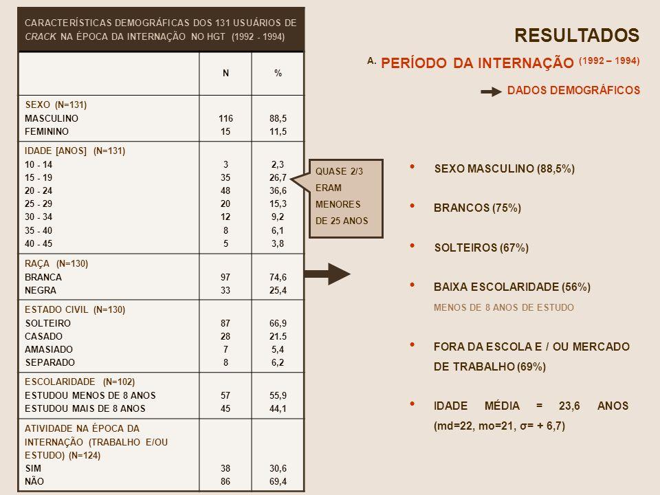 RESULTADOS A. PERÍODO DA INTERNAÇÃO (1992 – 1994) CARACTERÍSTICAS DEMOGRÁFICAS DOS 131 USUÁRIOS DE CRACK NA ÉPOCA DA INTERNAÇÃO NO HGT (1992 - 1994) N