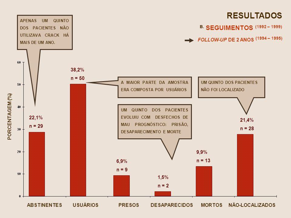 RESULTADOS B. SEGUIMENTOS (1992 – 1999) FOLLOW-UP DE 2 ANOS (1994 – 1995) ABSTINENTESUSUÁRIOSPRESOSDESAPARECIDOSMORTOSNÃO-LOCALIZADOS 22,1% n = 29 38,