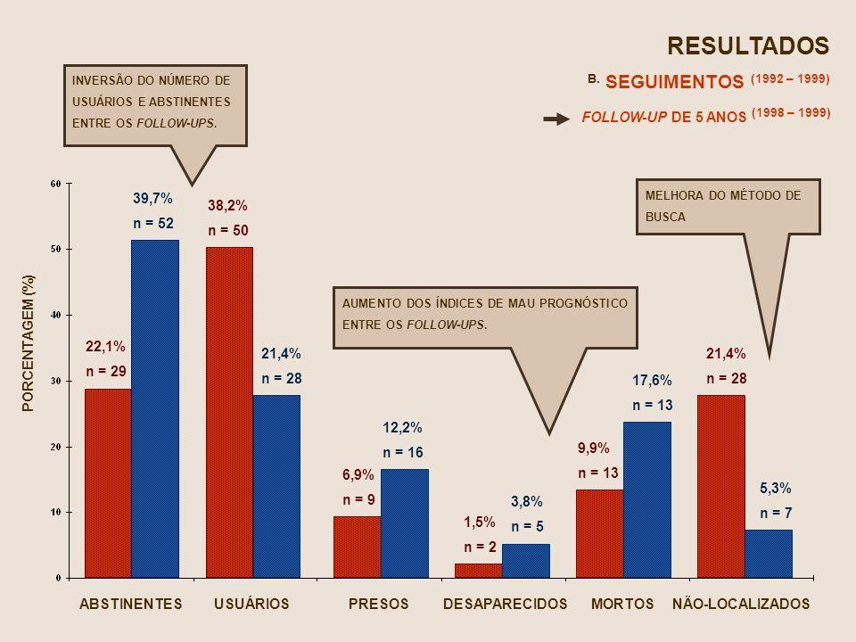 RESULTADOS B. SEGUIMENTOS (1992 – 1999) FOLLOW-UP DE 5 ANOS (1998 – 1999) ABSTINENTESUSUÁRIOSPRESOSDESAPARECIDOSMORTOSNÃO-LOCALIZADOS 22,1% n = 29 38,