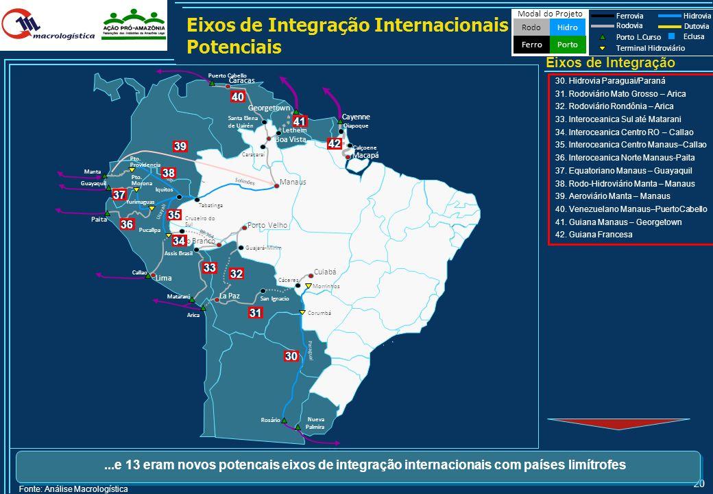 19 Modal do Projeto HidroRodo Porto Ferro Ferrovia Hidrovia Rodovia Porto L.Curso Terminal Hidroviário Dutovia Eclusa Eixos de Integração Nacionais Po