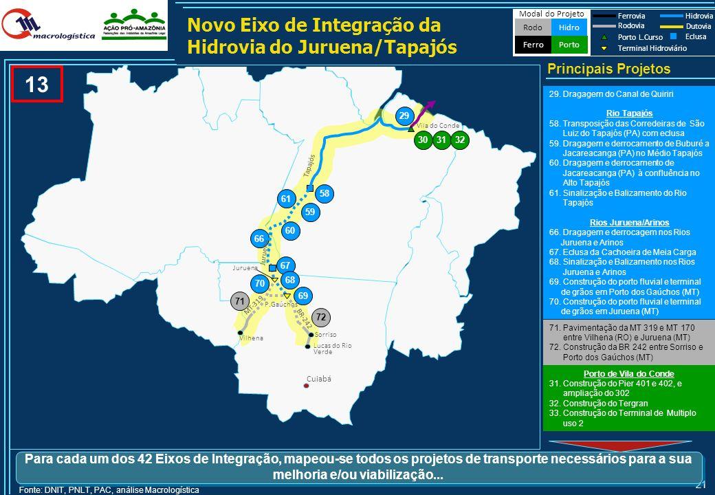 20 Arica Fonte: Análise Macrologística Modal do Projeto HidroRodo Porto Ferro Ferrovia Hidrovia Rodovia Porto L.Curso Terminal Hidroviário Dutovia Ecl
