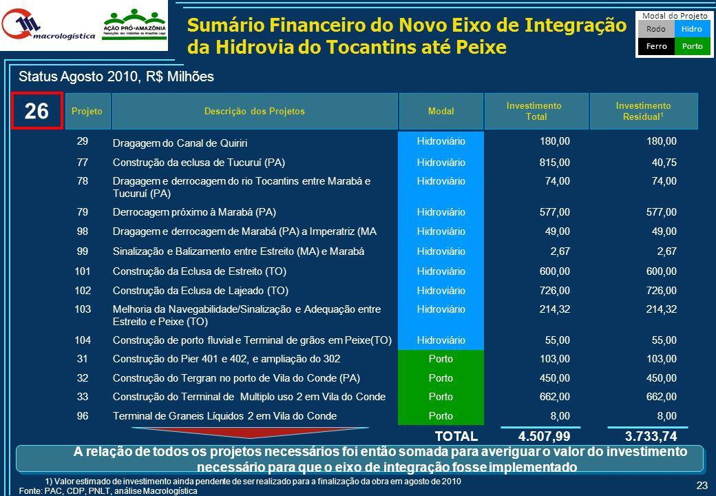 22 Construção do Terminal de Múltiplo Uso (TM2) no Porto de Vila do Conde (PA) NomeConstrução de terminal composto por 3 píers para movimentação de si