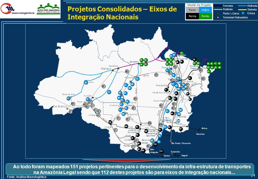 23 Sumário Financeiro do Novo Eixo de Integração da Hidrovia do Tocantins até Peixe Descrição dos ProjetosModal Investimento Total Investimento Residu