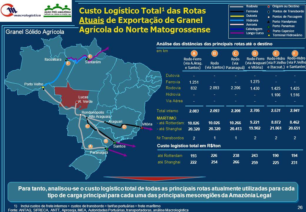 25 Arica Fonte: Análise Macrologística Modal do Projeto HidroRodo Porto Ferro Ferrovia Hidrovia Rodovia Porto L.Curso Terminal Hidroviário Dutovia Ecl