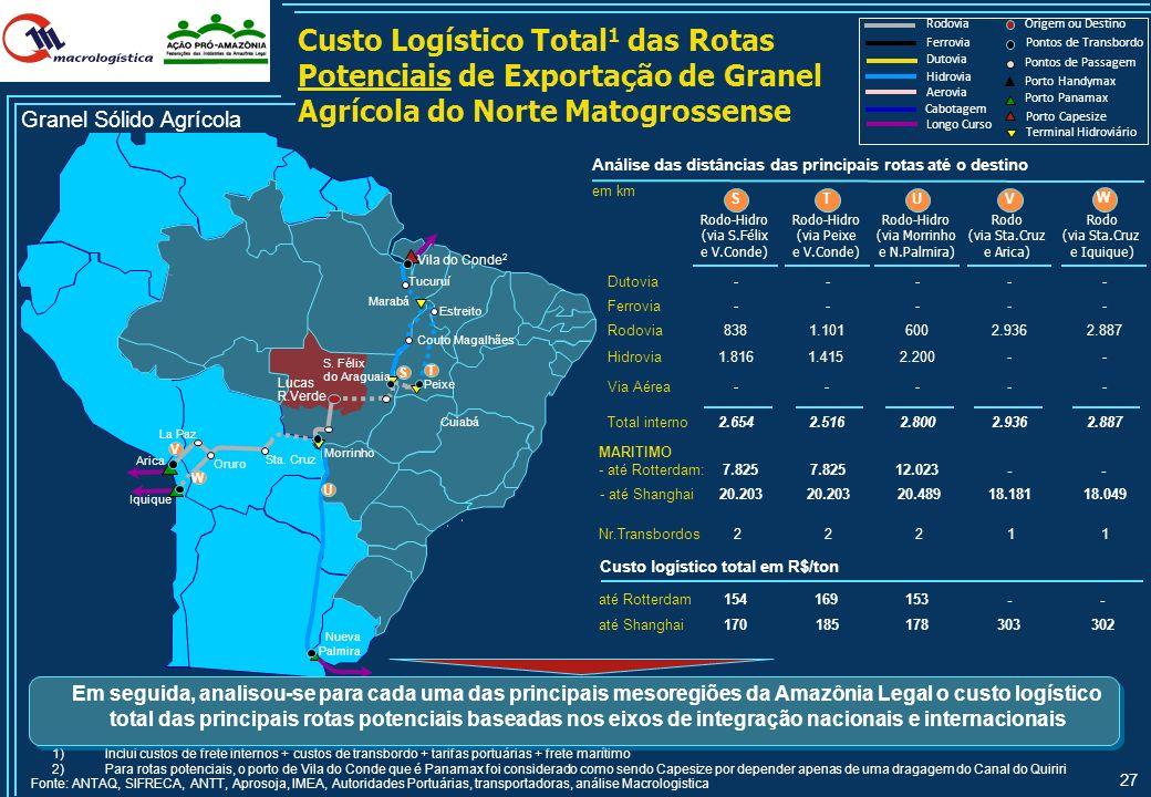26 Lucas R. Verde Paranaguá Rondonópolis Santos B Alto Araguaia A C Custo Logístico Total 1 das Rotas Atuais de Exportação de Granel Agrícola do Norte
