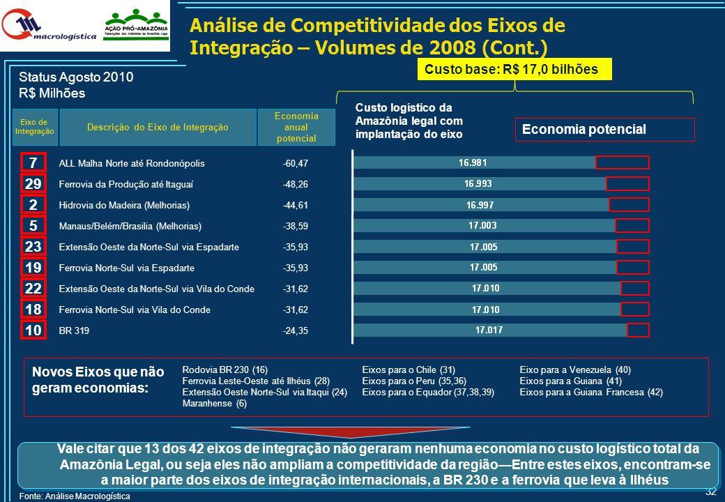 31 Análise de Competitividade dos Eixos de Integração – Volumes de 2008 Descrição do Eixo de Integração Economia anual potencial Eixo de Integração St