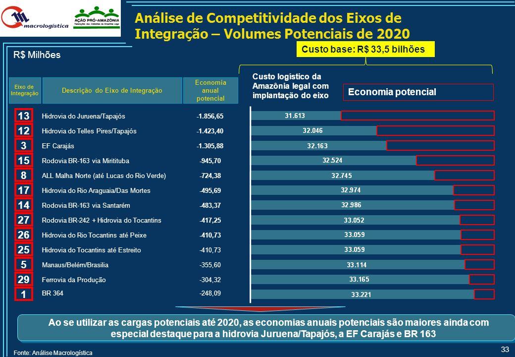32 Análise de Competitividade dos Eixos de Integração – Volumes de 2008 (Cont.) Descrição do Eixo de Integração Economia anual potencial Eixo de Integ