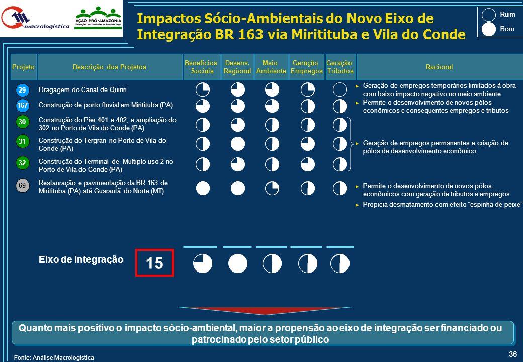 35 Fonte: Análise Macrologística Definição dos Graus de Impacto Sócio-Ambientais No entanto, fez-se também necessário analisar a atratividade de todos