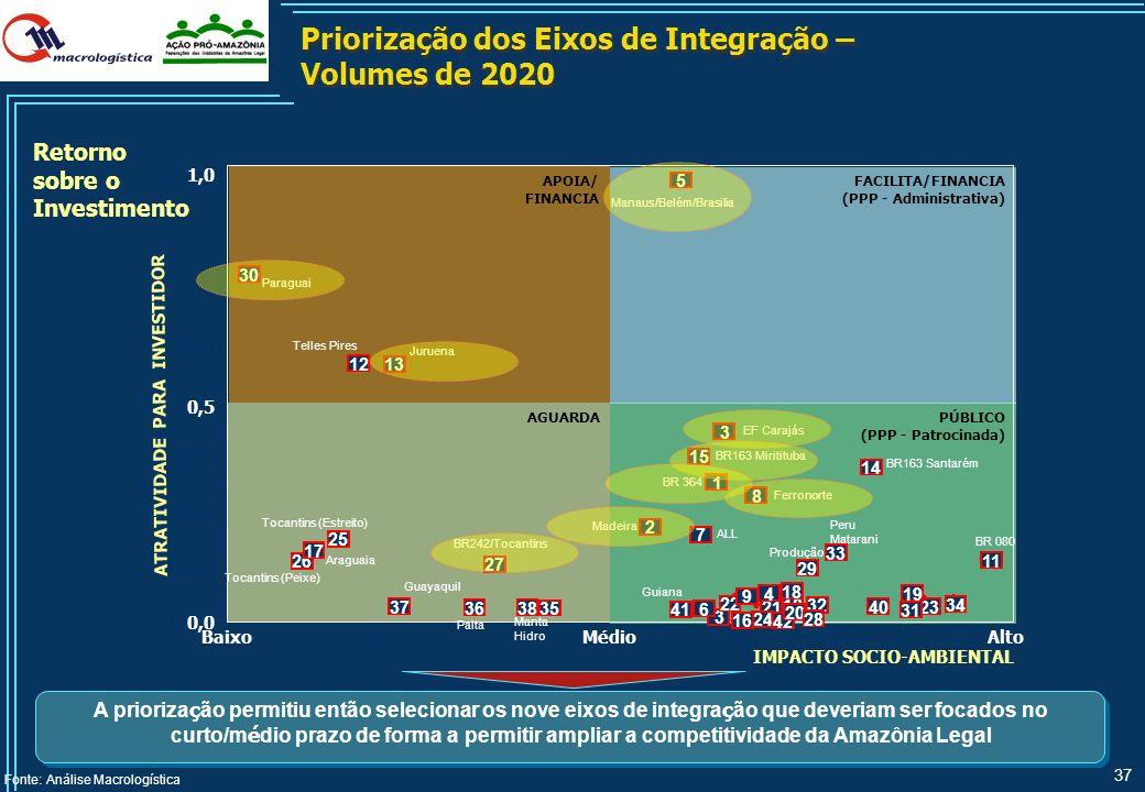 36 Impactos Sócio-Ambientais do Novo Eixo de Integração BR 163 via Miritituba e Vila do Conde Dragagem do Canal de Quiriri Construção de porto fluvial