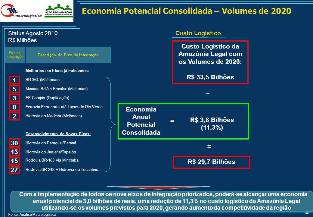 37 APOIA/ FINANCIA PÚBLICO (PPP - Patrocinada) AGUARDA FACILITA/FINANCIA (PPP - Administrativa) Priorização dos Eixos de Integração – Volumes de 2020