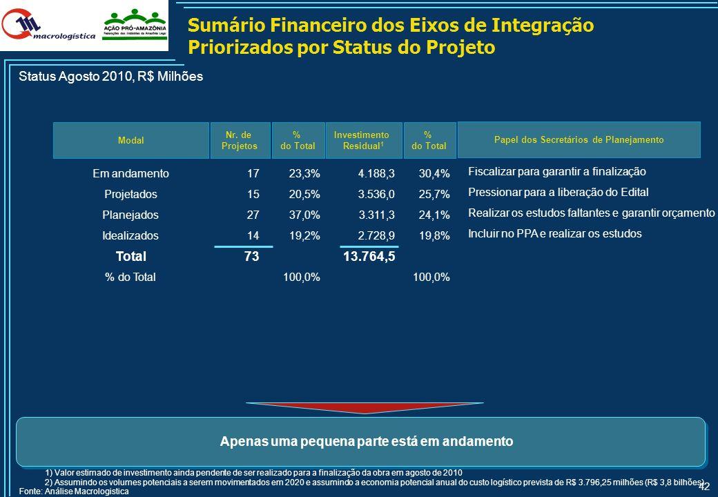 41 Sumário Financeiro dos Eixos de Integração Priorizados por Modal Modal Nr. de Projetos Status Agosto 2010, R$ Milhões 1) Valor estimado de investim