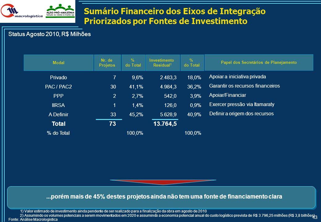 42 Sumário Financeiro dos Eixos de Integração Priorizados por Status do Projeto Modal Nr. de Projetos Status Agosto 2010, R$ Milhões 1) Valor estimado