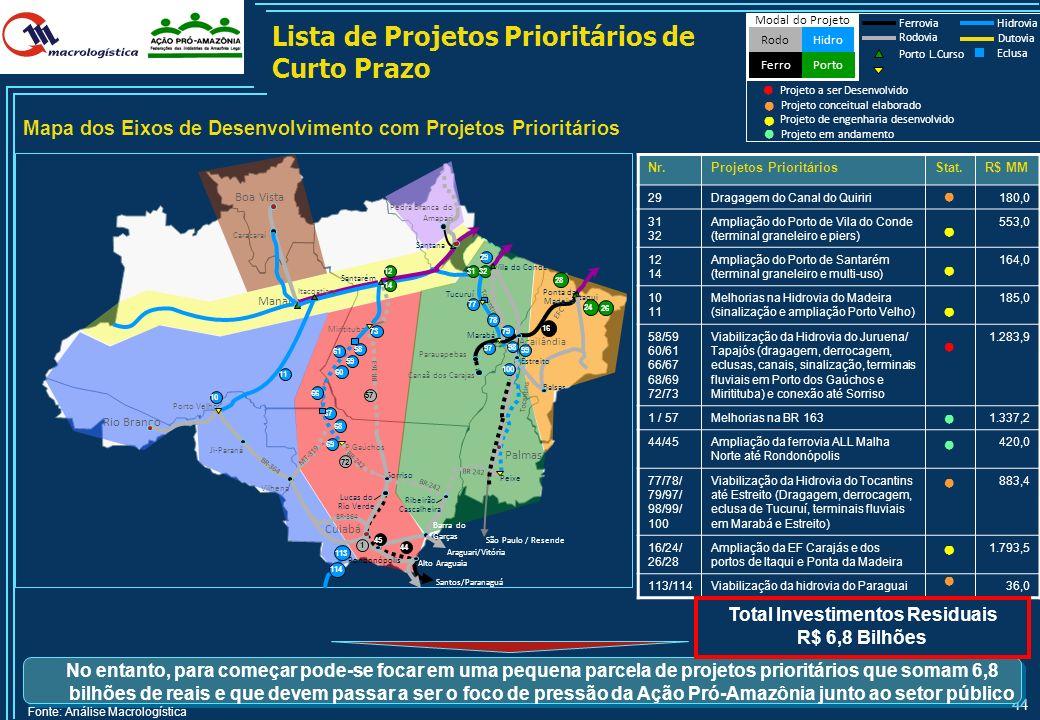 43 Sumário Financeiro dos Eixos de Integração Priorizados por Fontes de Investimento Modal Nr. de Projetos Status Agosto 2010, R$ Milhões 1) Valor est