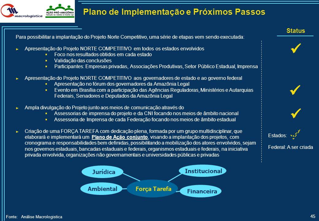 44 Modal do Projeto HidroRodo Porto Ferro Ferrovia Hidrovia Rodovia Porto L.Curso Projeto a ser Desenvolvido Dutovia Eclusa Lista de Projetos Prioritá