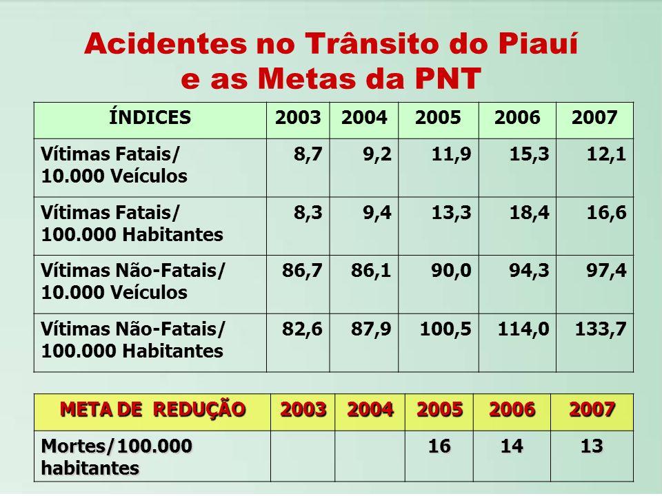 Acidentes no Trânsito do Piauí e as Metas da PNT ÍNDICES20032004200520062007 Vítimas Fatais/ 10.000 Veículos 8,79,211,915,312,1 Vítimas Fatais/ 100.00