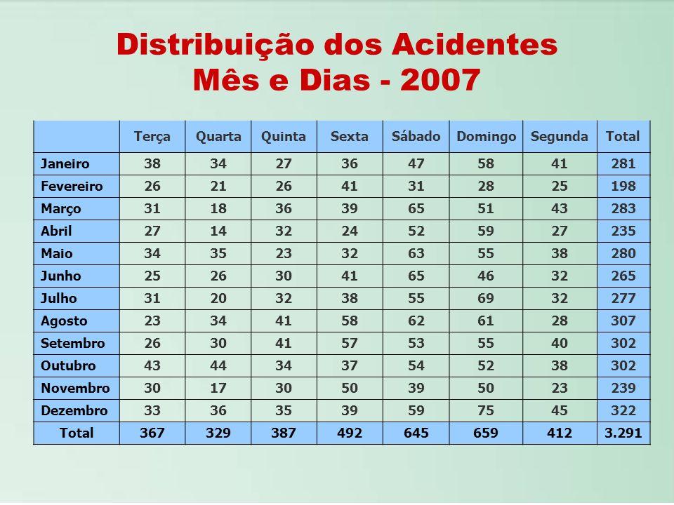 Distribuição dos Acidentes Mês e Dias - 2007 TerçaQuartaQuintaSextaSábadoDomingoSegundaTotal Janeiro38342736475841281 Fevereiro26212641312825198 Março