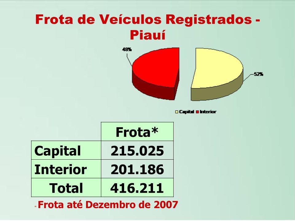 Frota de Veículos Registrados - Piauí Frota* Capital215.025 Interior201.186 Total416.211 * Frota até Dezembro de 2007