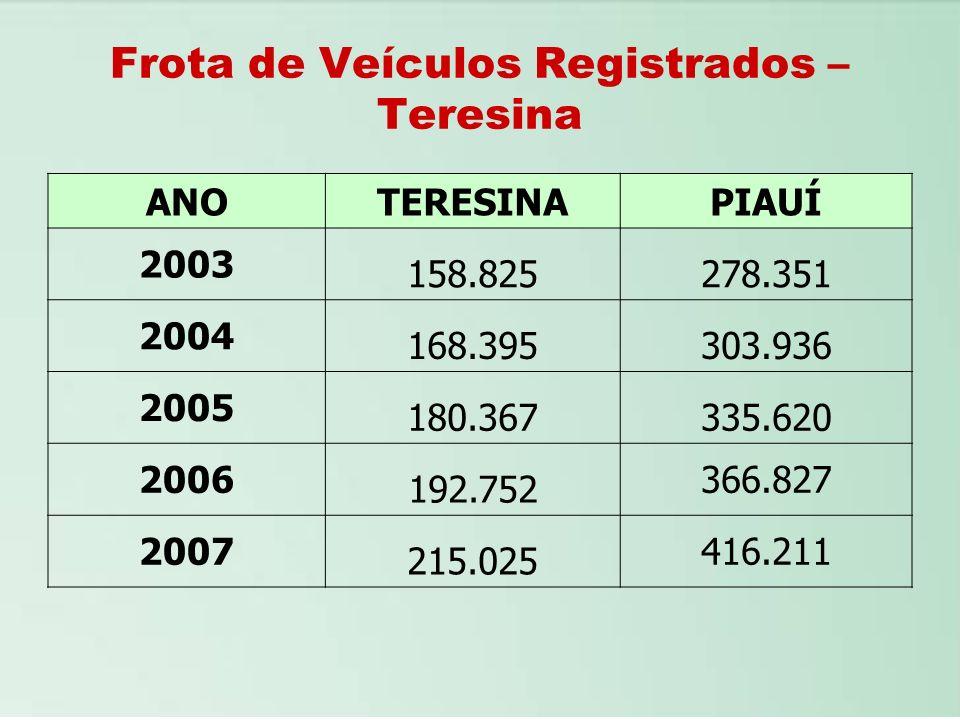 Frota de Veículos Registrados – Teresina ANOTERESINAPIAUÍ 2003 158.825278.351 2004 168.395303.936 2005 180.367335.620 2006 192.752 366.827 2007 215.02