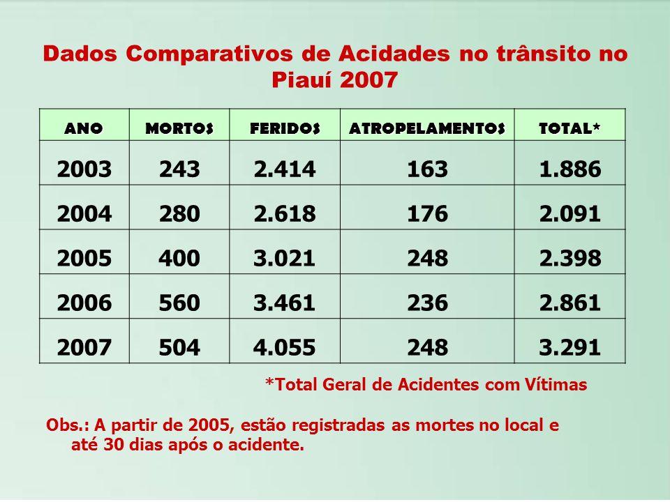Dados Comparativos de Acidades no trânsito no Piauí 2007 ANOMORTOSFERIDOSATROPELAMENTOSTOTAL* 20032432.4141631.886 20042802.6181762.091 20054003.02124