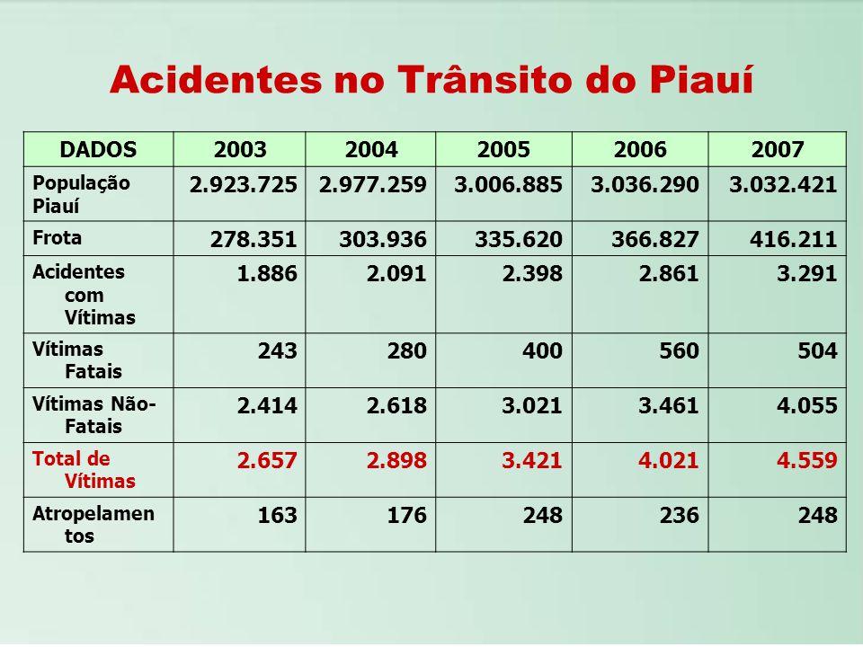 Acidentes no Trânsito do Piauí DADOS20032004200520062007 População Piauí 2.923.7252.977.2593.006.8853.036.2903.032.421 Frota 278.351303.936335.620366.