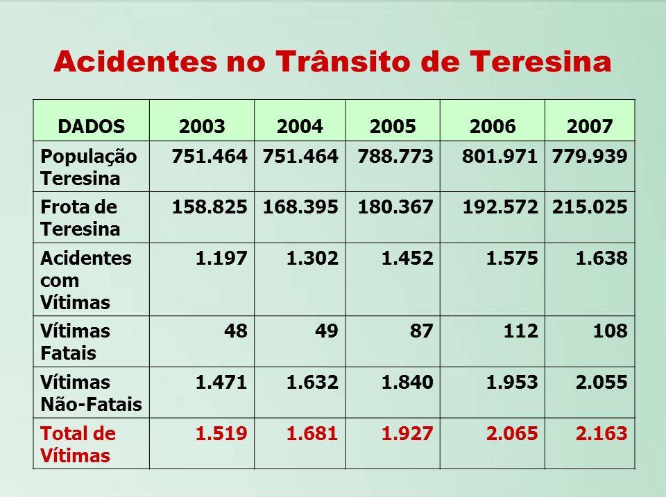 Acidentes no Trânsito de Teresina DADOS20032004200520062007 População Teresina 751.464 788.773801.971779.939 Frota de Teresina 158.825168.395180.36719