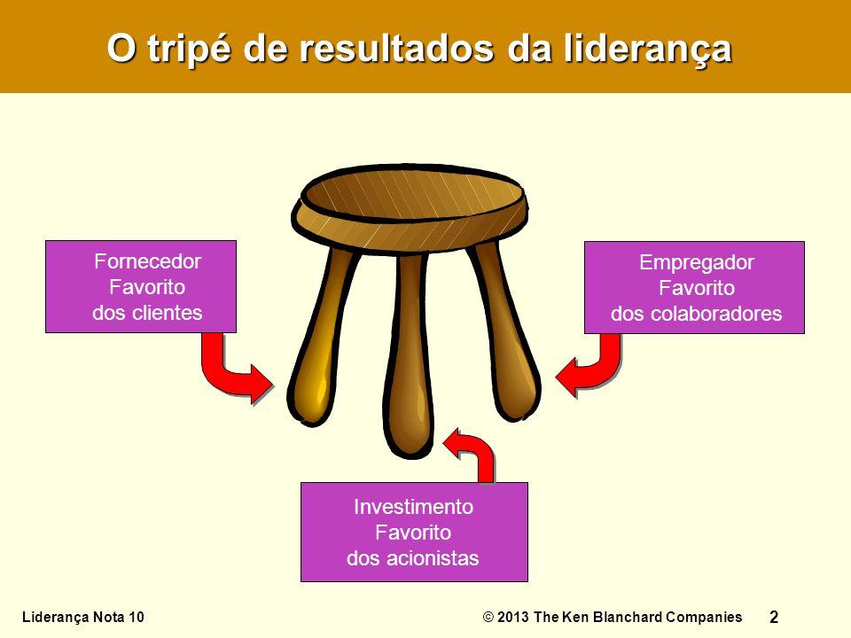 O Desafio da Autoliderança 22 O tripé de resultados da liderança Fornecedor Favorito dos clientes Empregador Favorito dos colaboradores Investimento F