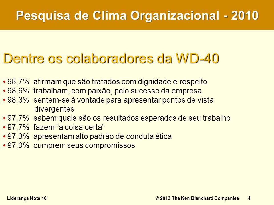 Dentre os colaboradores da WD-40 98,7% afirmam que são tratados com dignidade e respeito 98,6% trabalham, com paixão, pelo sucesso da empresa 98,3% se