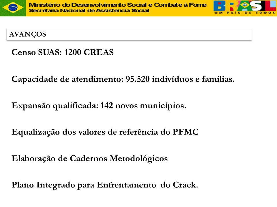 CREAS AVANÇOS Censo SUAS: 1200 CREAS Capacidade de atendimento: 95.520 indivíduos e famílias. Expansão qualificada: 142 novos municípios. Equalização