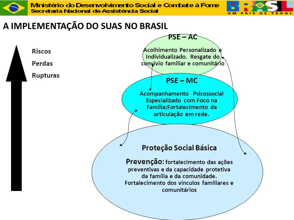 Riscos Perdas Rupturas PSE – AC Acolhimento Personalizado e Individualizado. Resgate do convívio familiar e comunitário PSE – MC Acompanhamento Psicos