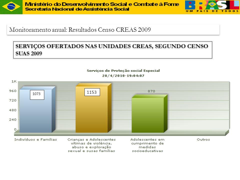 CREAS Monitoramento anual: Resultados Censo CREAS 2009 SERVIÇOS OFERTADOS NAS UNIDADES CREAS, SEGUNDO CENSO SUAS 2009 1073 1153