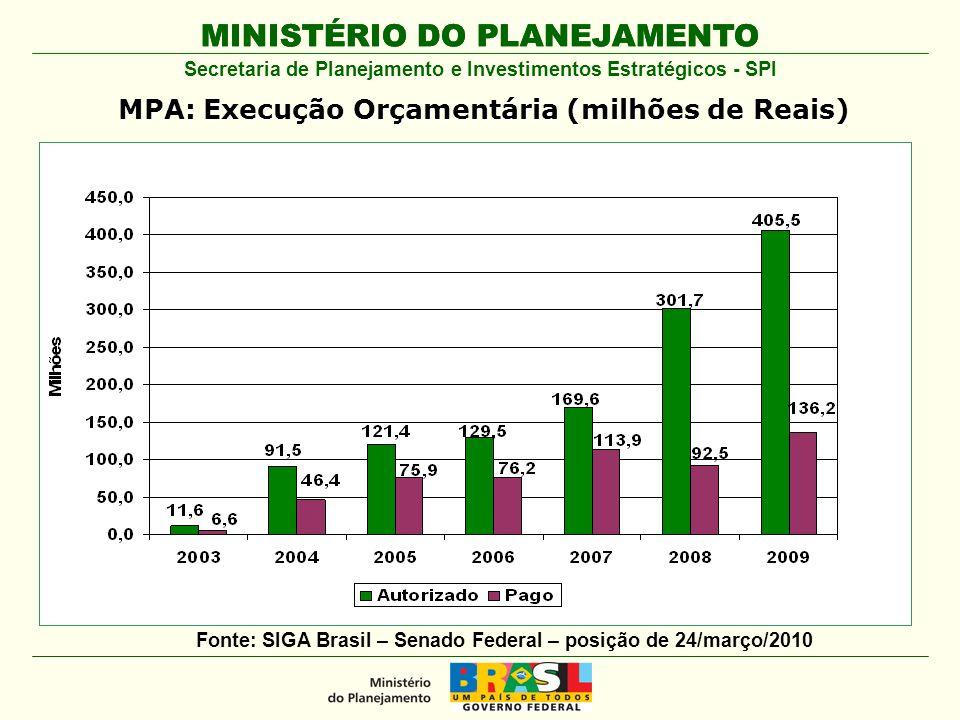 MINISTÉRIO DO PLANEJAMENTO Secretaria de Planejamento e Investimentos Estratégicos - SPI MPA: Execução Orçamentária (milhões de Reais) Fonte: SIGA Bra