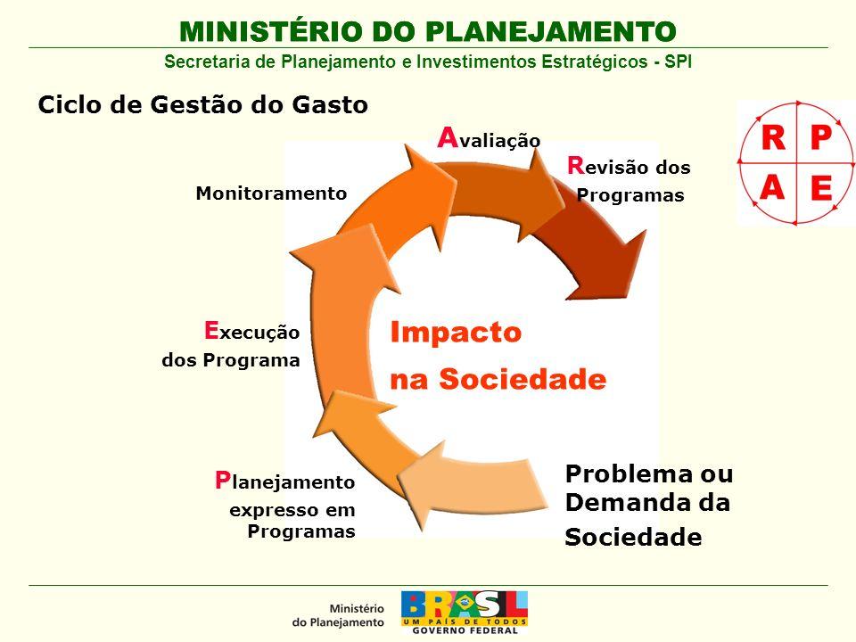 MINISTÉRIO DO PLANEJAMENTO Secretaria de Planejamento e Investimentos Estratégicos - SPI Impacto na Sociedade R evisão dos Programas Monitoramento E x