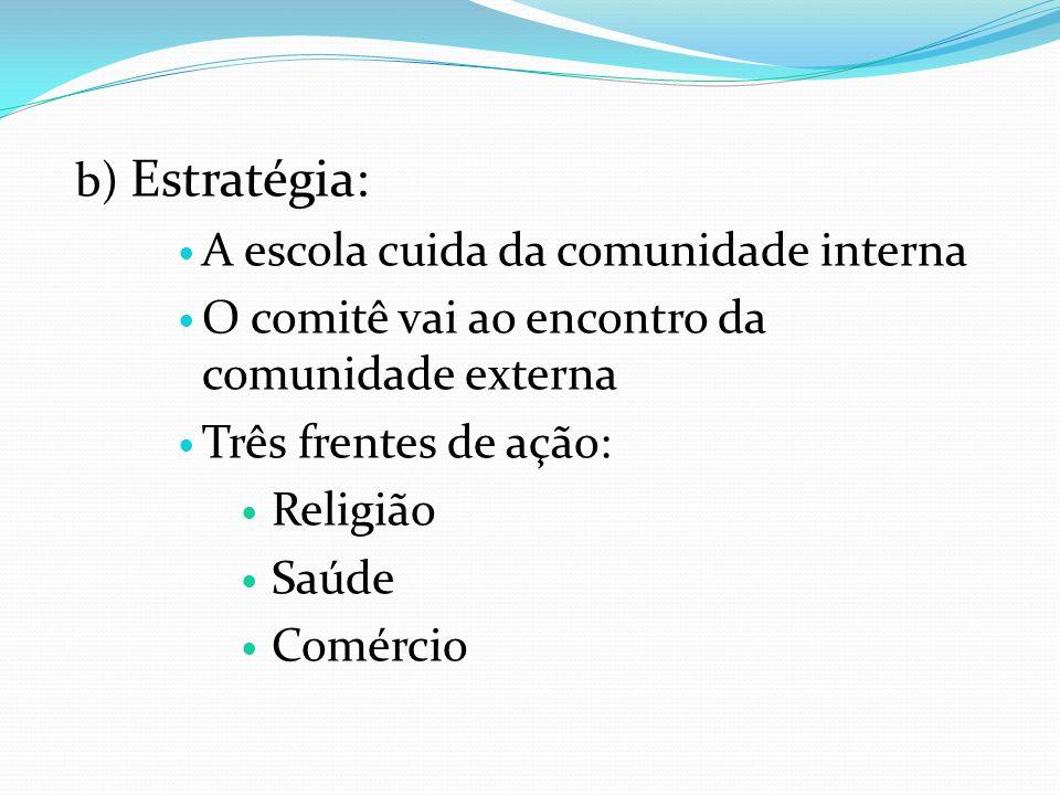 b) Estratégia: A escola cuida da comunidade interna O comitê vai ao encontro da comunidade externa Três frentes de ação: Religião Saúde Comércio
