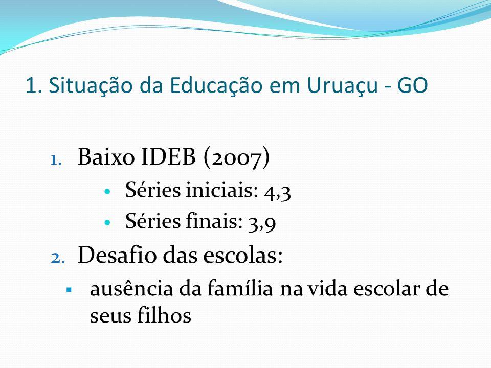 1. Situação da Educação em Uruaçu - GO 1. Baixo IDEB (2007) Séries iniciais: 4,3 Séries finais: 3,9 2. Desafio das escolas: ausência da família na vid